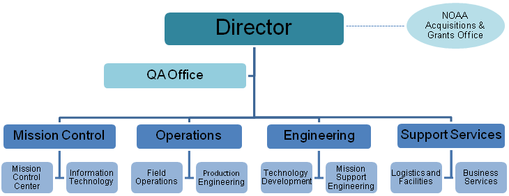 NDBC Organizational Diagram
