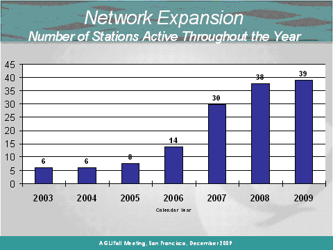 Bar chart showing growth of NDBC DART stations