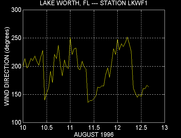 Wind Direction Plot - Station LKWF1