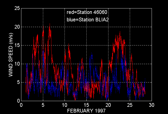 Graph of Wind Speeds for Stations 46060 and BLIA2