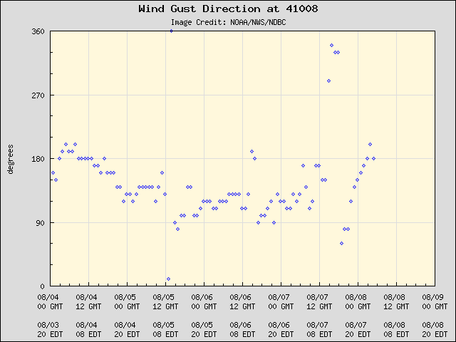 5-day plot - Wind Gust Direction at 41008