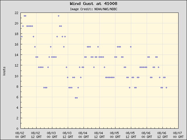 5-day plot - Wind Gust at 41008