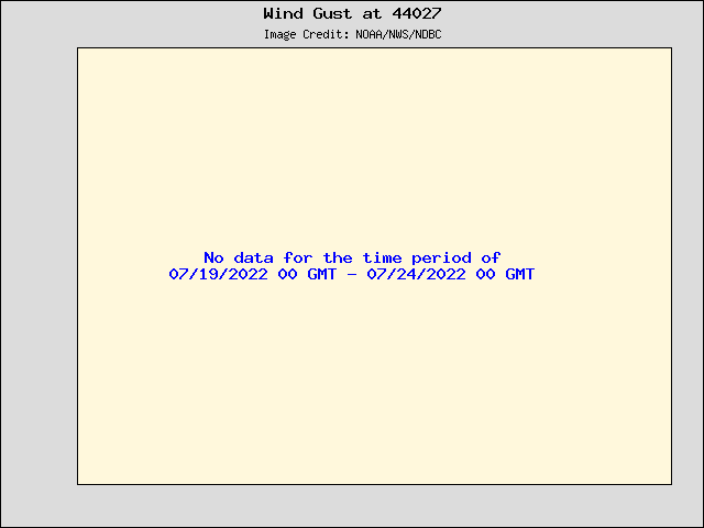 5-day plot - Wind Gust at 44027