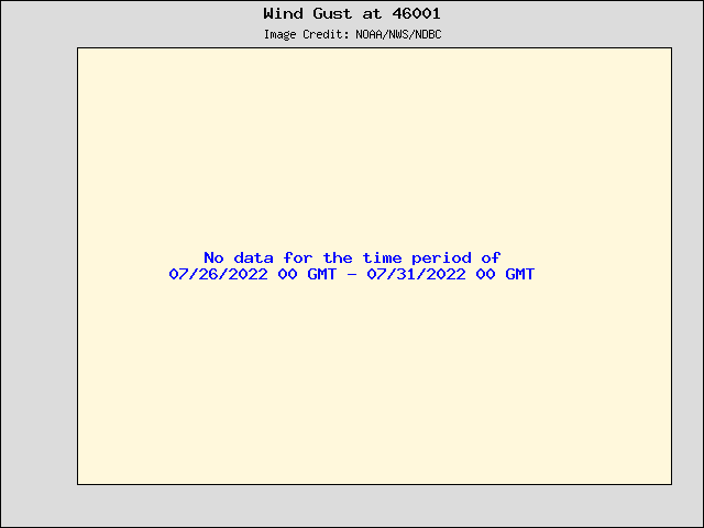 5-day plot - Wind Gust at 46001