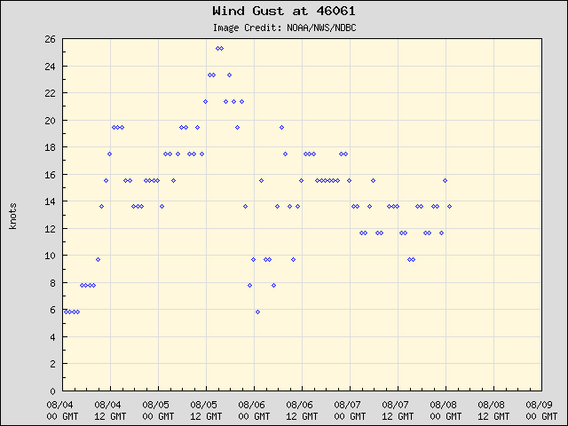 5-day plot - Wind Gust at 46061