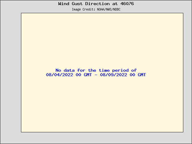 5-day plot - Wind Gust Direction at 46076
