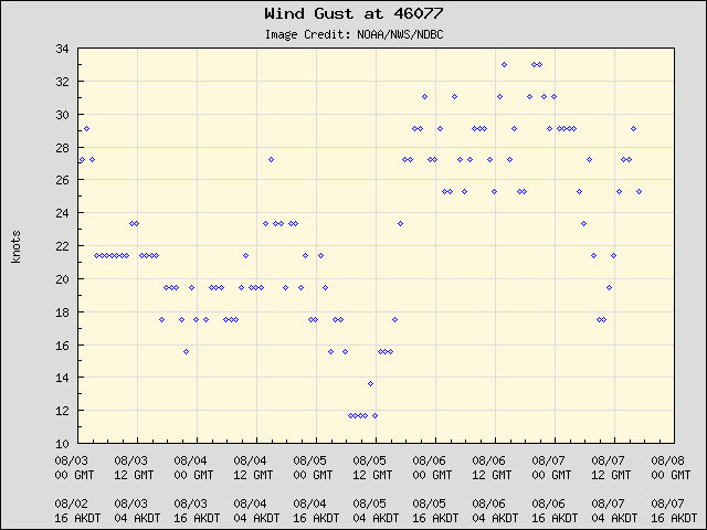 5-day plot - Wind Gust at 46077