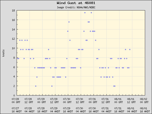 5-day plot - Wind Gust at 46081