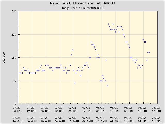 5-day plot - Wind Gust Direction at 46083