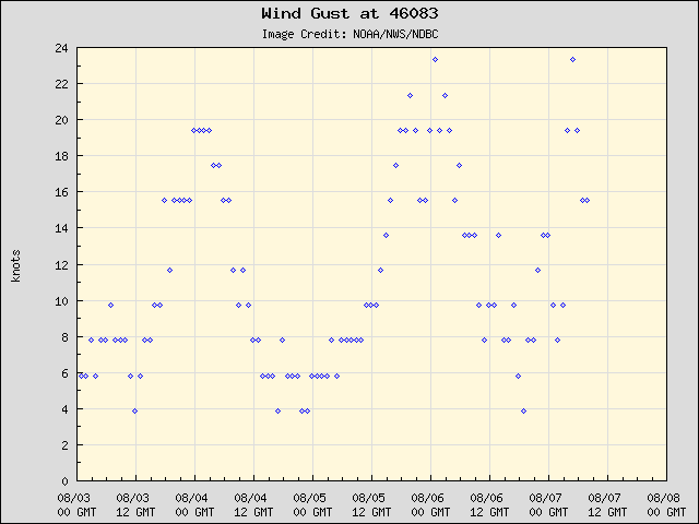 5-day plot - Wind Gust at 46083
