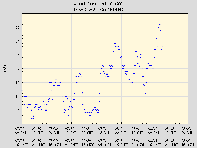 5-day plot - Wind Gust at AUGA2