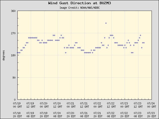 5-day plot - Wind Gust Direction at BUZM3