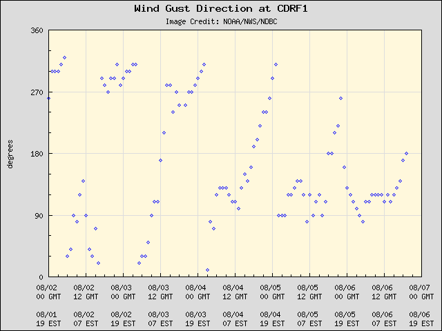 5-day plot - Wind Gust Direction at CDRF1