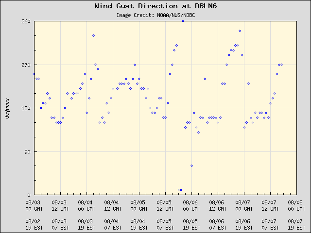 5-day plot - Wind Gust Direction at DBLN6