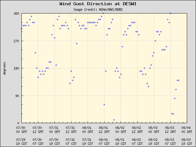 5-day plot - Wind Gust Direction at DESW1