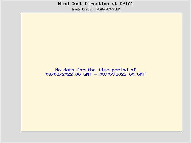 5-day plot - Wind Gust Direction at DPIA1