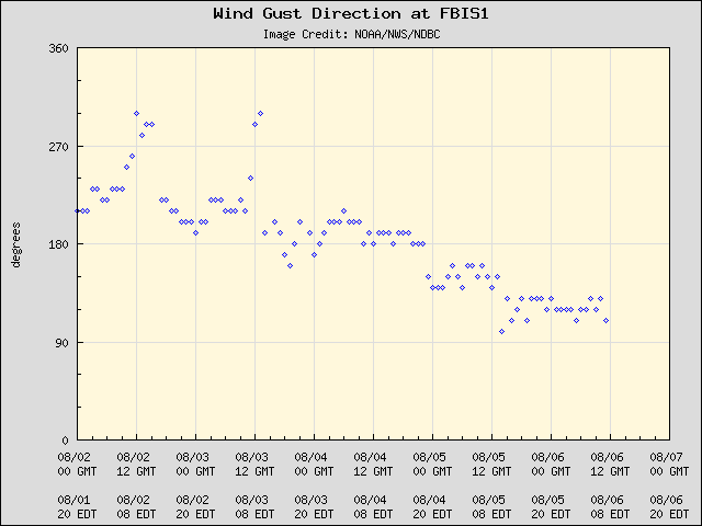 5-day plot - Wind Gust Direction at FBIS1