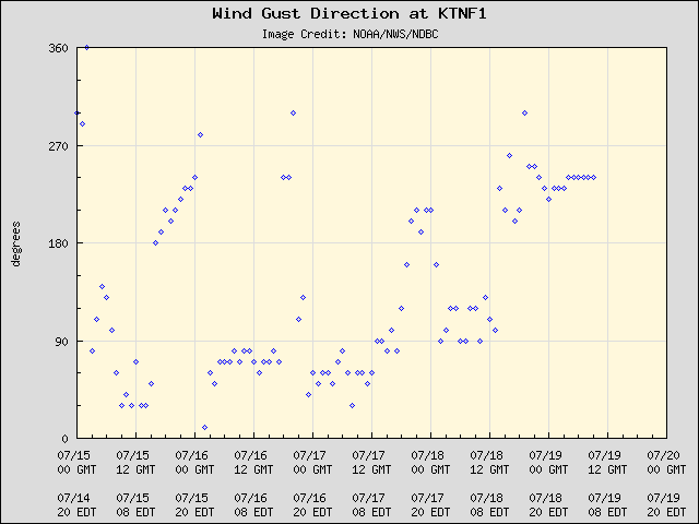 5-day plot - Wind Gust Direction at KTNF1