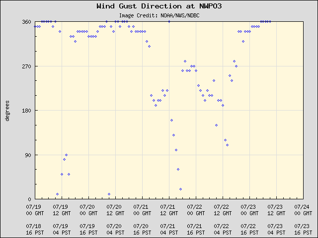 5-day plot - Wind Gust Direction at NWPO3
