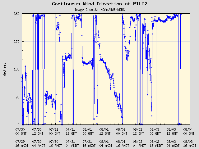 5-day plot - Continuous Wind Direction at PILA2