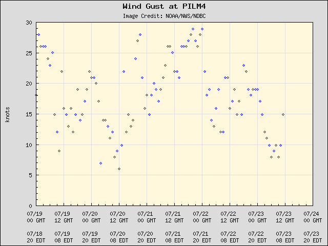 5-day plot - Wind Gust at PILM4