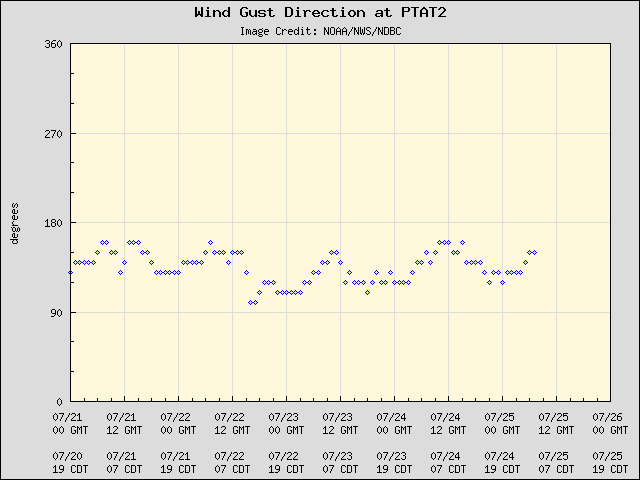 5-day plot - Wind Gust Direction at PTAT2