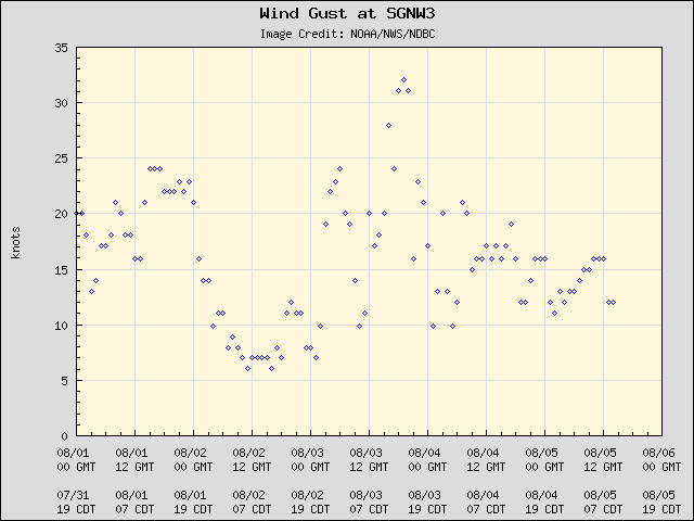5-day plot - Wind Gust at SGNW3