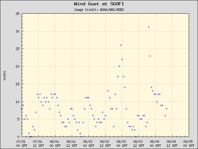 5-day plot - Wind Gust at SGOF1