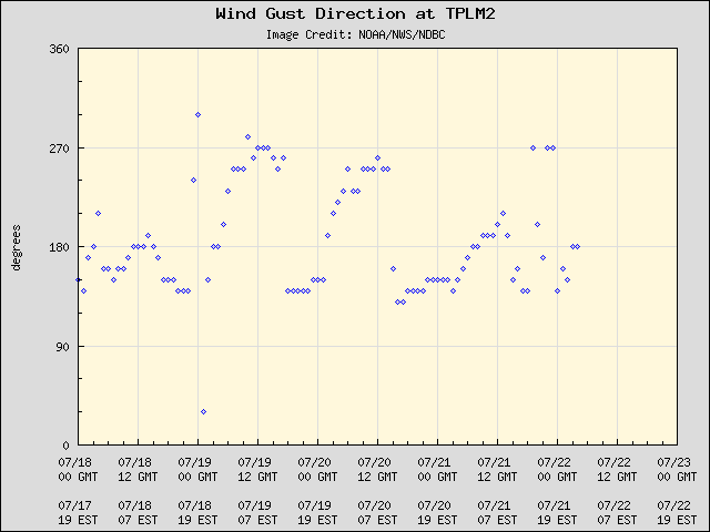 5-day plot - Wind Gust Direction at TPLM2