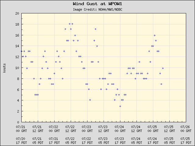 5-day plot - Wind Gust at WPOW1