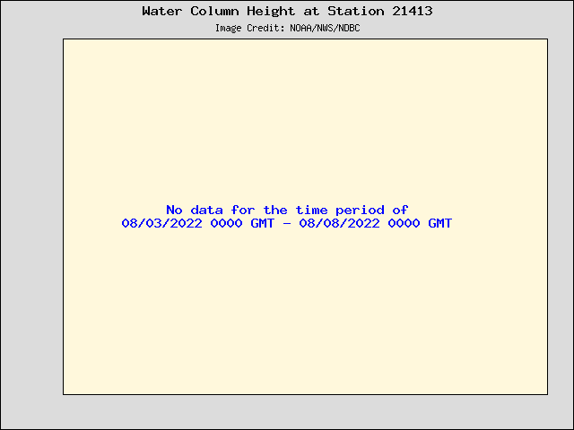 Plot of Water Column Height Data for Station 21413