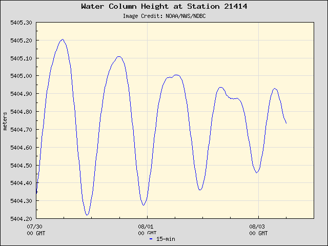 Plot of Water Column Height 15-second Data for Station 21414
