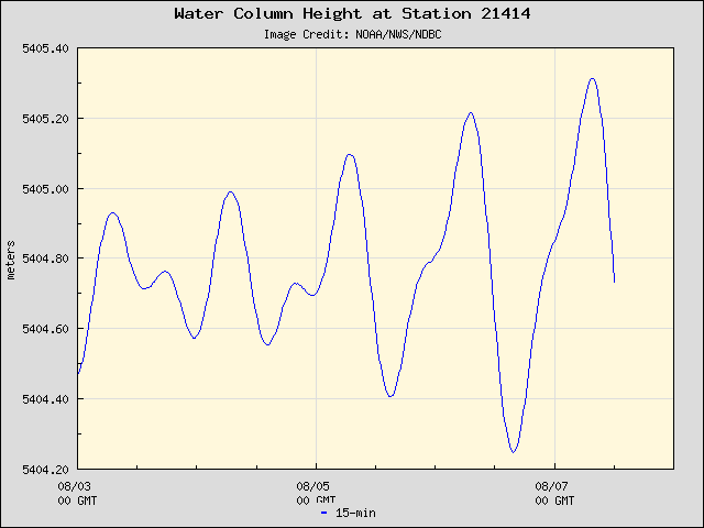 Plot of Water Column Height Data for Station 21414
