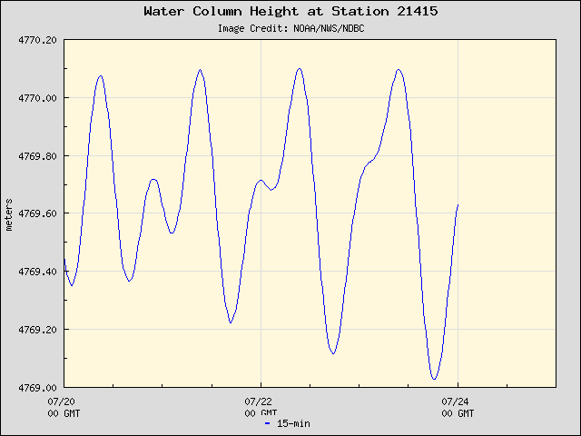 Five-day plot of water level at 21415