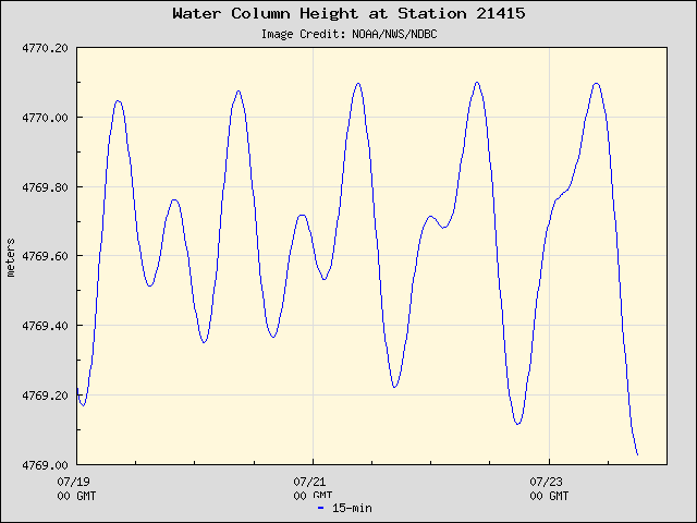 Plot of Water Column Height Data for Station 21415