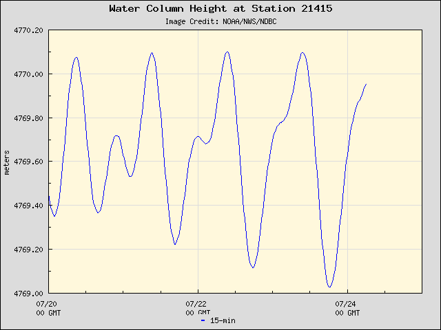 Plot of Water Column Height 15-second Data for Station 21415