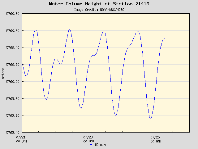 Plot of Water Column Height Data for Station 21416