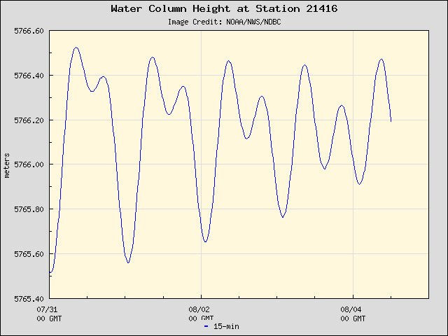 Plot of Water Column Height 15-second Data for Station 21416