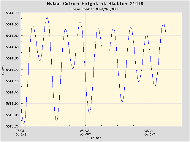 Plot of Water Column Height 15-second Data for Station 21418