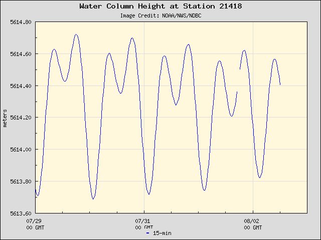 Plot of Water Column Height Data for Station 21418