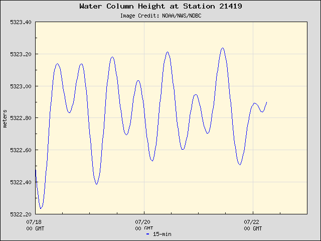 Five-day plot of water level at 21419