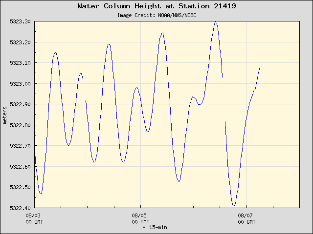 Plot of Water Column Height 15-second Data for Station 21419