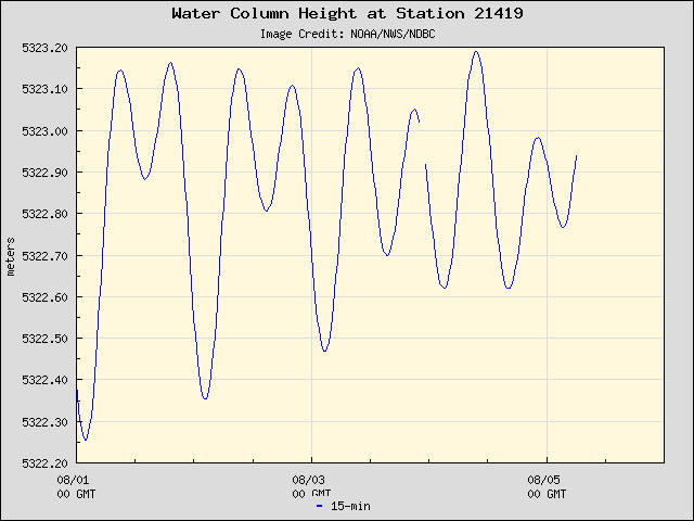 Plot of Water Column Height Data for Station 21419