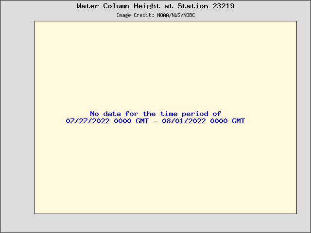 Plot of Water Column Height Data for Station 23219