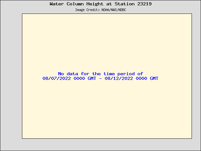 Plot of Water Column Height 15-second Data for Station 23219