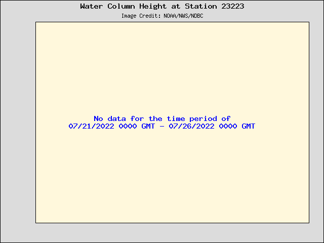 Plot of Water Column Height Data for Station 23223