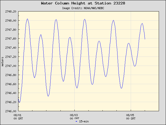 Five-day plot of water level at 23228