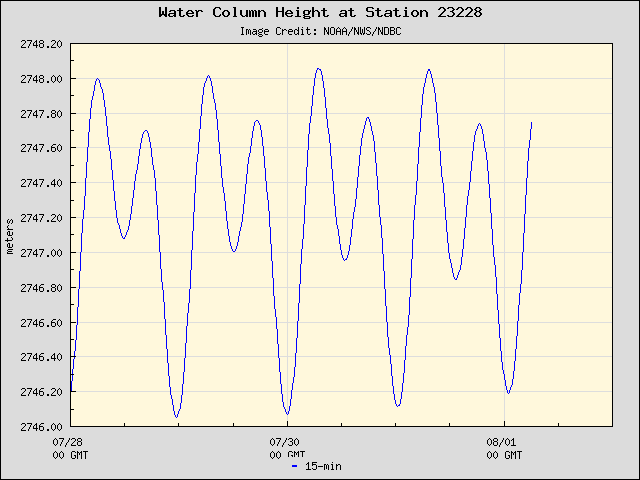 Plot of Water Column Height 15-second Data for Station 23228