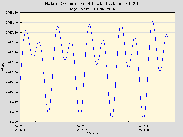 Plot of Water Column Height Data for Station 23228