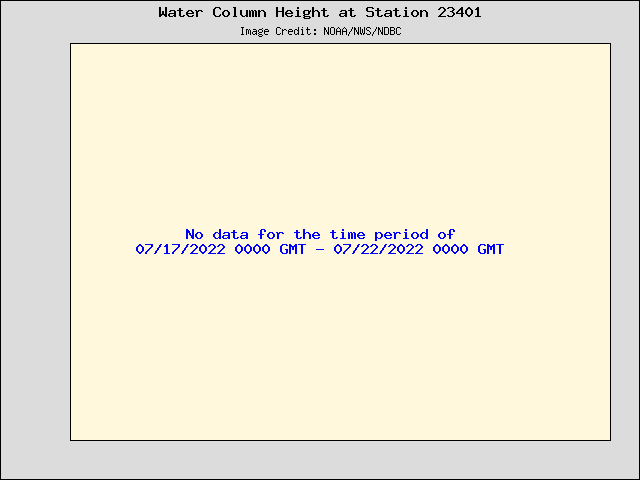 Plot of Water Column Height 15-second Data for Station 23401